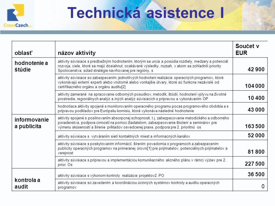 Technická asistence I oblasťnázov aktivity Součet v EUR hodnotenie a štúdie aktivity súvisiace s predbežným hodnotením, ktorým sa urcia a posúdia rozdiely, medzery a potenciál rozvoja, ciele, ktoré sa majú dosiahnut, ocakávané výsledky, rozsah, v akom sa zohladnili priority Spolocenstva, súlad stratégie navrhovanej pre regióny, s 42 900 aktivity súvisiace so zabezpecením jednotlivých hodnotení realizácie operacných programov, ktoré vykonávajú externí experti alebo vnútorné alebo vonkajšie útvary, ktoré sú funkcne nezávislé od certifikacného orgánu a orgánu auditu[2] 104 000 aktivity zamerané na spracovanie odborných posudkov, metodík, štúdií, hodnotení vplyvu na životné prostredie, regionálnych analýz a iných analýz súvisiacich s prípravou a vykonávaním OP 10 400 hodnotiace aktivity spojené s monitorovaním operacného programu pocas programového obdobia a s prípravou podkladov pre Európsku komisiu, ktorá vykonáva následné hodnotenie 43 000 informovanie a publicita aktivity spojené s posilnovaním absorpcnej schopnosti, t.j.