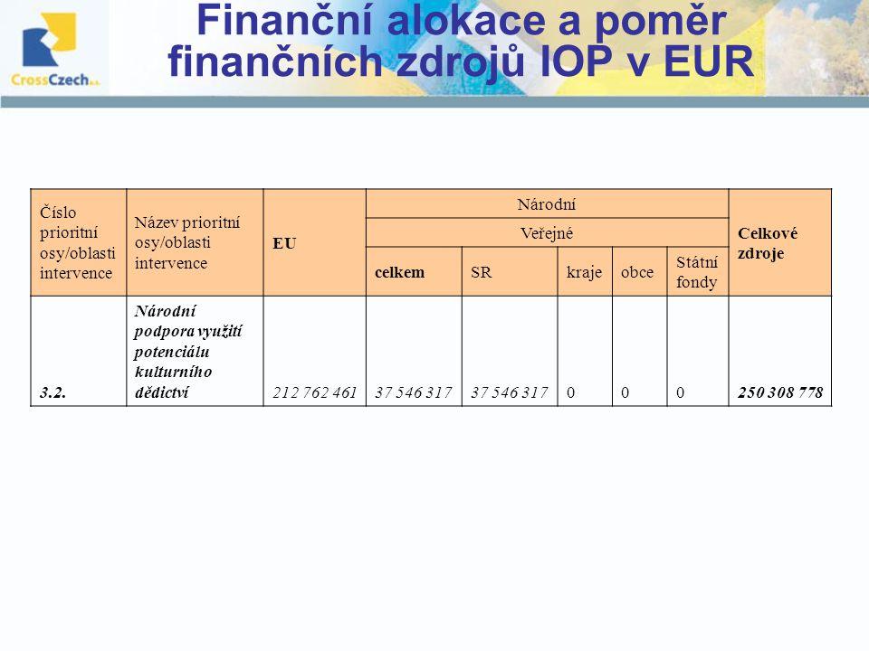 Finanční alokace a poměr finančních zdrojů IOP v EUR Číslo prioritní osy/oblasti intervence Název prioritní osy/oblasti intervence EU Národní Celkové zdroje Veřejné celkemSRkrajeobce Státní fondy 3.2.