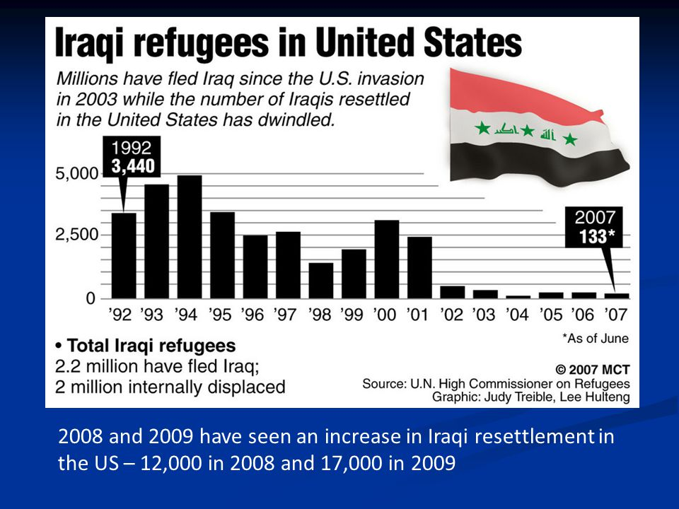 2008 and 2009 have seen an increase in Iraqi resettlement in the US – 12,000 in 2008 and 17,000 in 2009