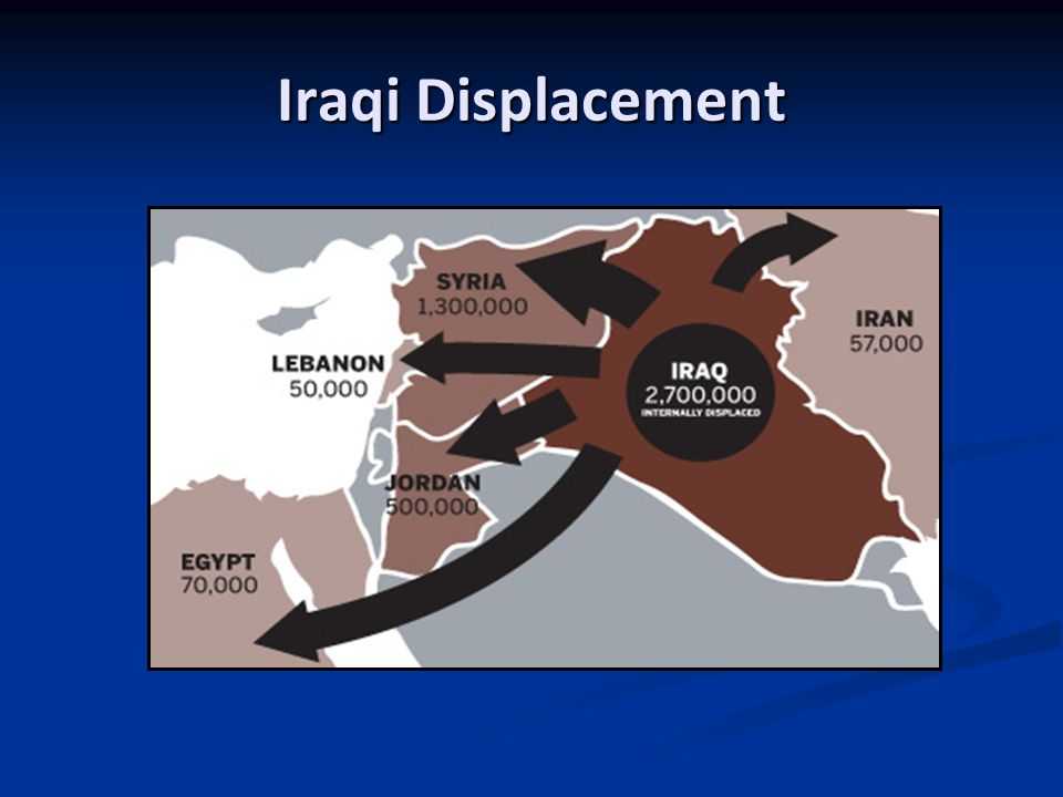 Iraqis at Risk According to some organizations, most prominently The List Project: According to some organizations, most prominently The List Project: The US has a pressing moral onus to resettle the several hundred thousand Iraqis and their families who assisted the US in military and non-military efforts The US has a pressing moral onus to resettle the several hundred thousand Iraqis and their families who assisted the US in military and non-military efforts These Iraqis have been branded as traitors in many contexts and have received death threats These Iraqis have been branded as traitors in many contexts and have received death threats This community, like many other vulnerable refugee groups, is still at risk and should be resettled.