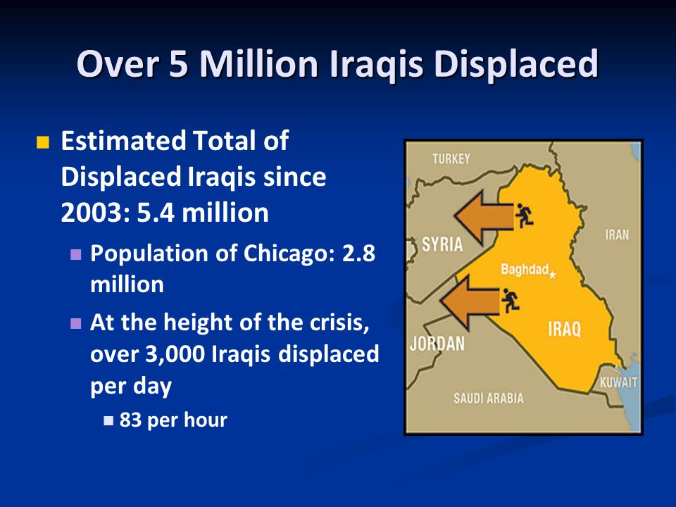 Over 5 Million Iraqis Displaced Estimated Total of Displaced Iraqis since 2003: 5.4 million Population of Chicago: 2.8 million At the height of the crisis, over 3,000 Iraqis displaced per day 83 per hour