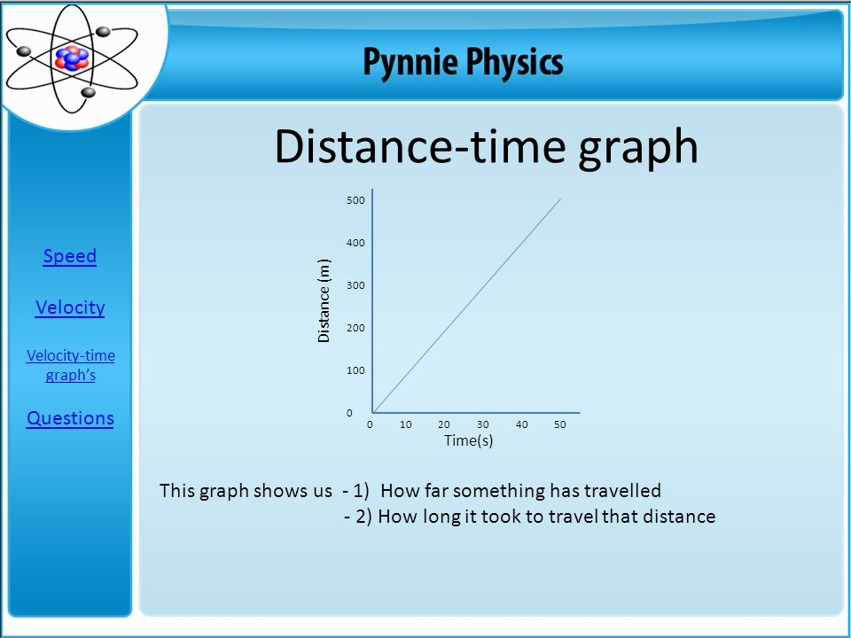 500 400 300 200 100 0 Distance-time graph 0 10 20 30 40 50 Using the 2 things that the graph shows us we can calculate speed.