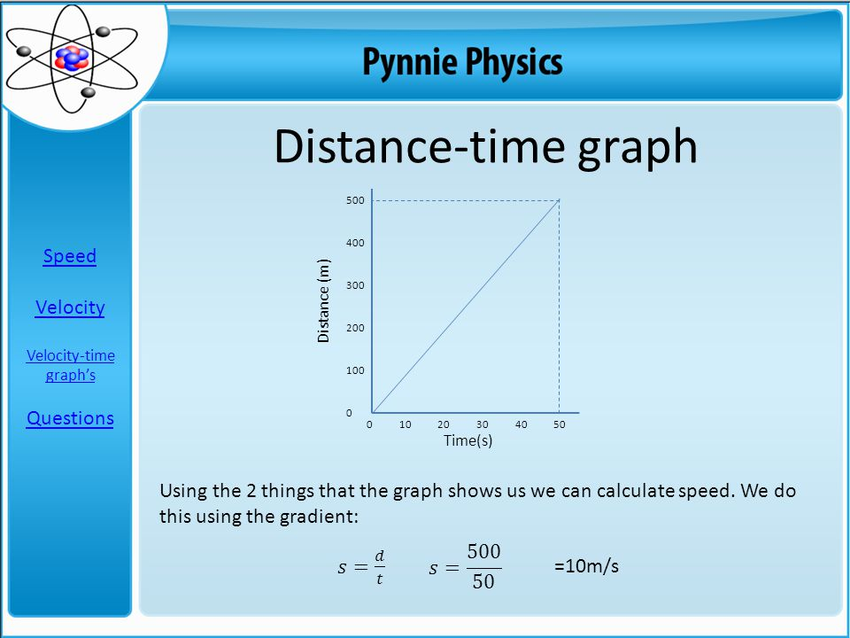 500 400 300 200 100 0 Distance-time graph 0 10 20 30 40 50 Using the 2 things that the graph shows us we can calculate speed. We do this using the gra