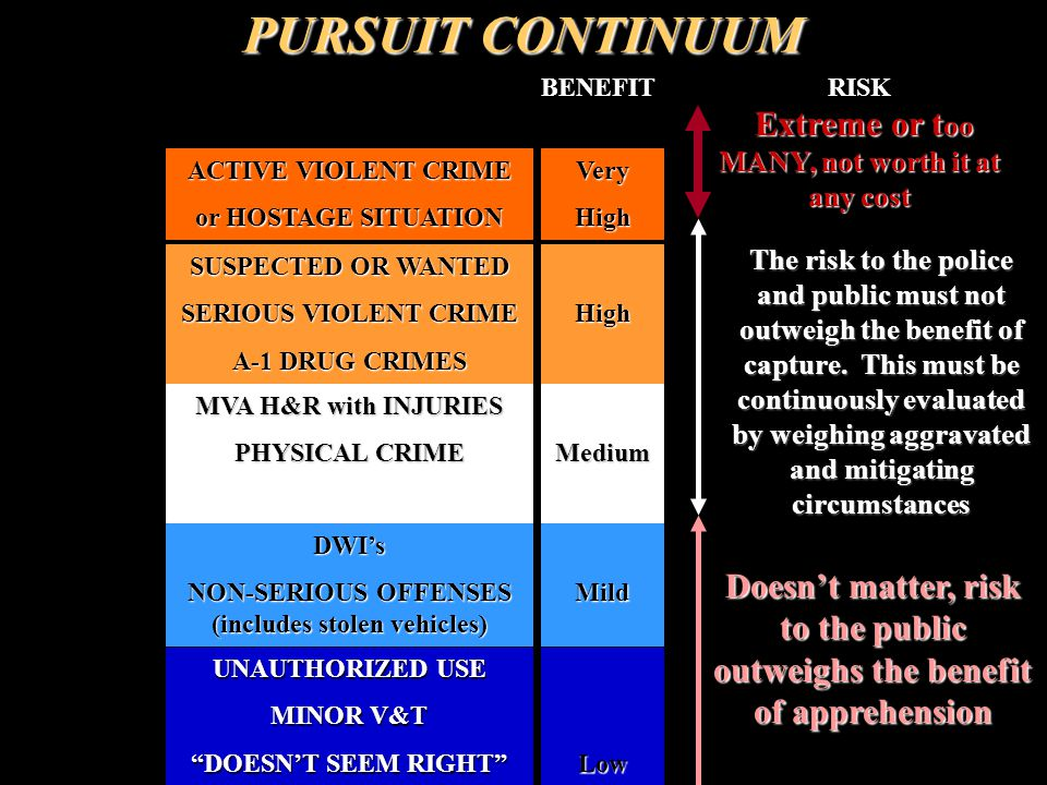 Serious Physical Crime Physical Crime PropertyCrime Property Crime Non-serious Offense Aggravating or Mitigating Circumstances will determine whether to continue or terminate the pursuit HIGH BENEFIT LOW BENEFIT Active Violent Pursuit will not take place