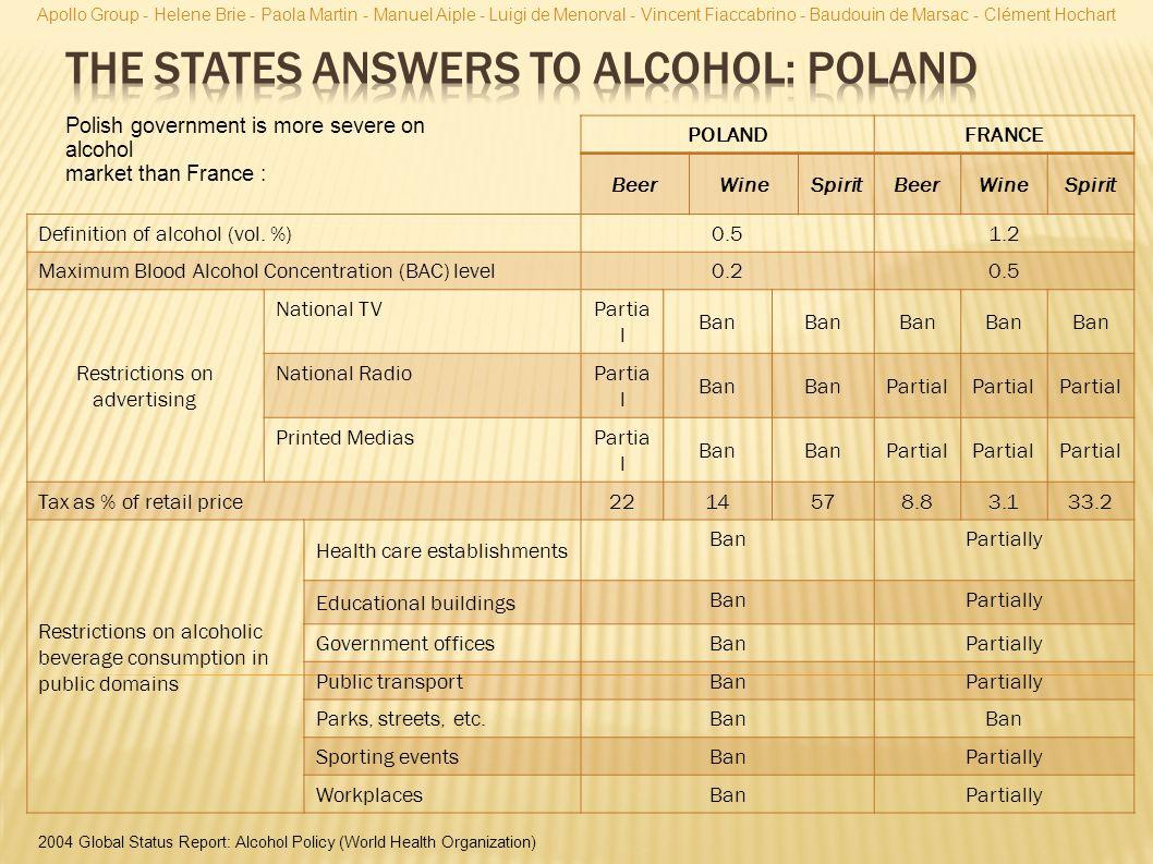 POLANDFRANCE BeerWineSpiritBeerWineSpirit Definition of alcohol (vol.
