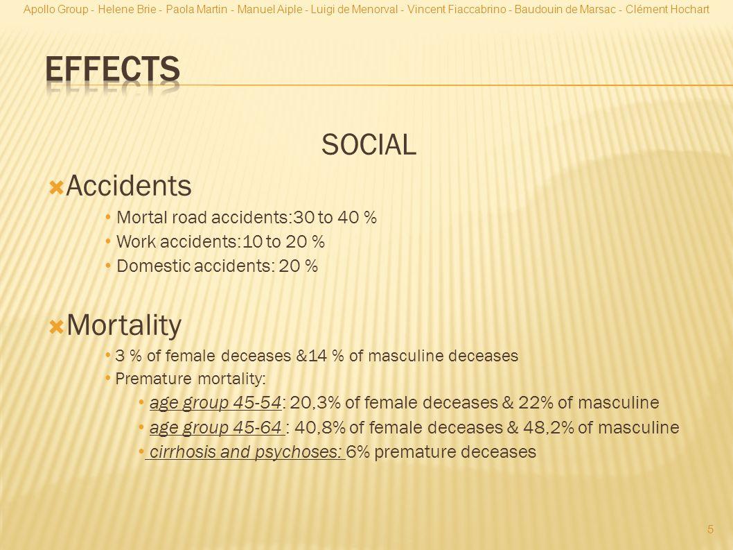 SOCIAL  Accidents Mortal road accidents:30 to 40 % Work accidents:10 to 20 % Domestic accidents: 20 %  Mortality 3 % of female deceases &14 % of masculine deceases Premature mortality: age group 45-54: 20,3% of female deceases & 22% of masculine age group 45-64 : 40,8% of female deceases & 48,2% of masculine cirrhosis and psychoses: 6% premature deceases 5 Apollo Group - Helene Brie - Paola Martin - Manuel Aiple - Luigi de Menorval - Vincent Fiaccabrino - Baudouin de Marsac - Clément Hochart