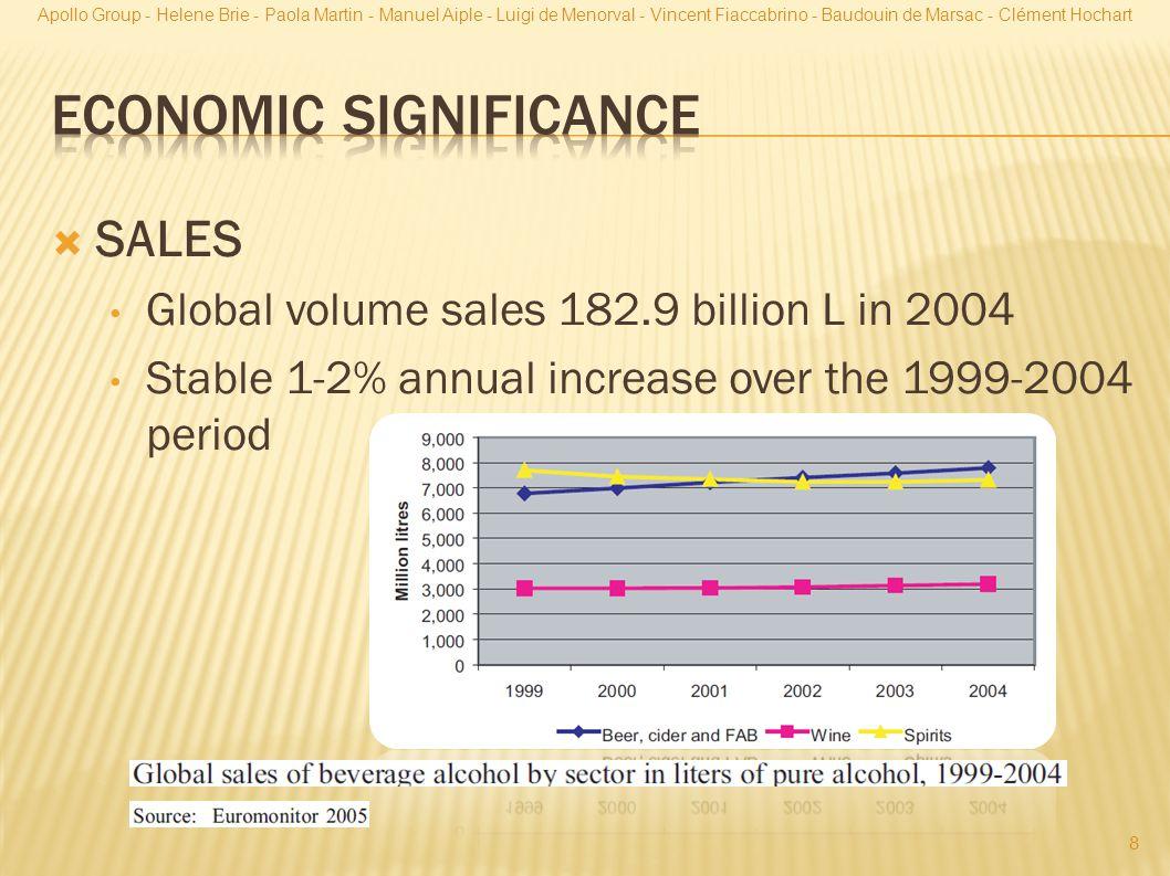  SALES Global volume sales 182.9 billion L in 2004 Stable 1-2% annual increase over the 1999-2004 period 8 Apollo Group - Helene Brie - Paola Martin - Manuel Aiple - Luigi de Menorval - Vincent Fiaccabrino - Baudouin de Marsac - Clément Hochart