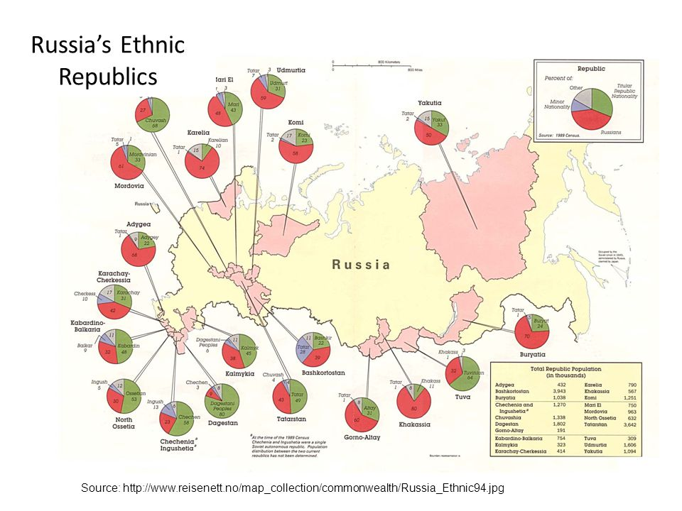 Source: http://www.reisenett.no/map_collection/commonwealth/Russia_Ethnic94.jpg Russia's Ethnic Republics