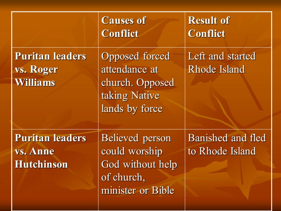 Causes of Conflict Result of Conflict Puritan leaders vs. Roger Williams Opposed forced attendance at church. Opposed taking Native lands by force Lef