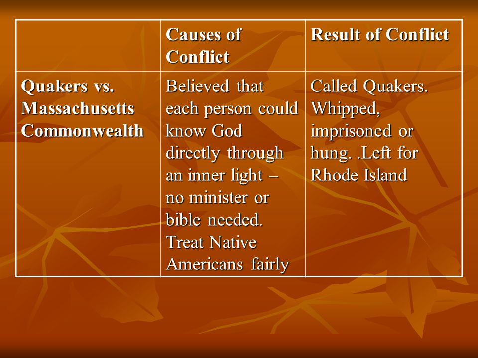 Causes of Conflict Result of Conflict Quakers vs. Massachusetts Commonwealth Believed that each person could know God directly through an inner light