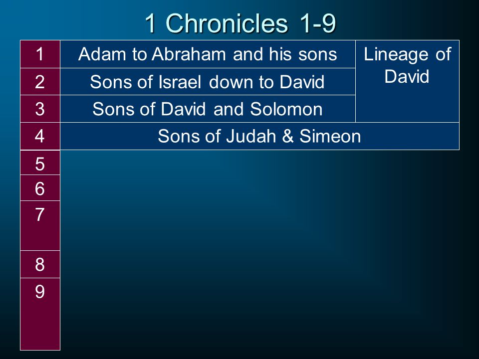 Adam to Abraham and his sons1 Sons of Israel down to David2 Sons of David and Solomon3 Sons of Judah & Simeon4 5 6 7 8 9 1 Chronicles 1-9 Lineage of David