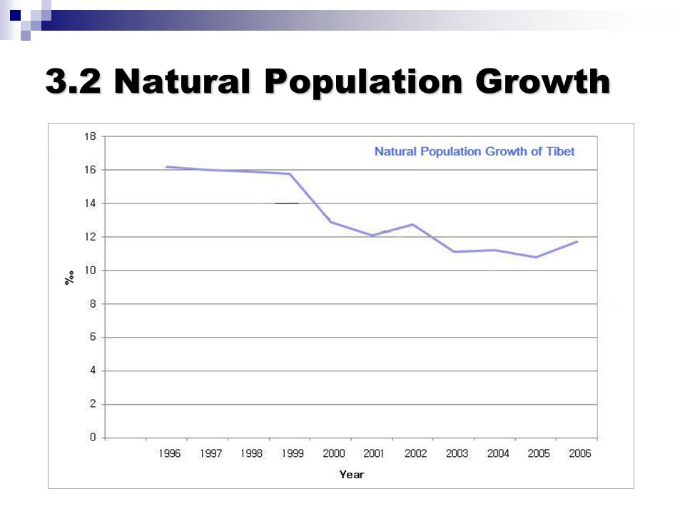 3.2 Natural Population Growth