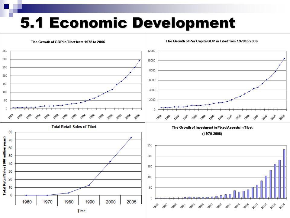 5.1 Economic Development