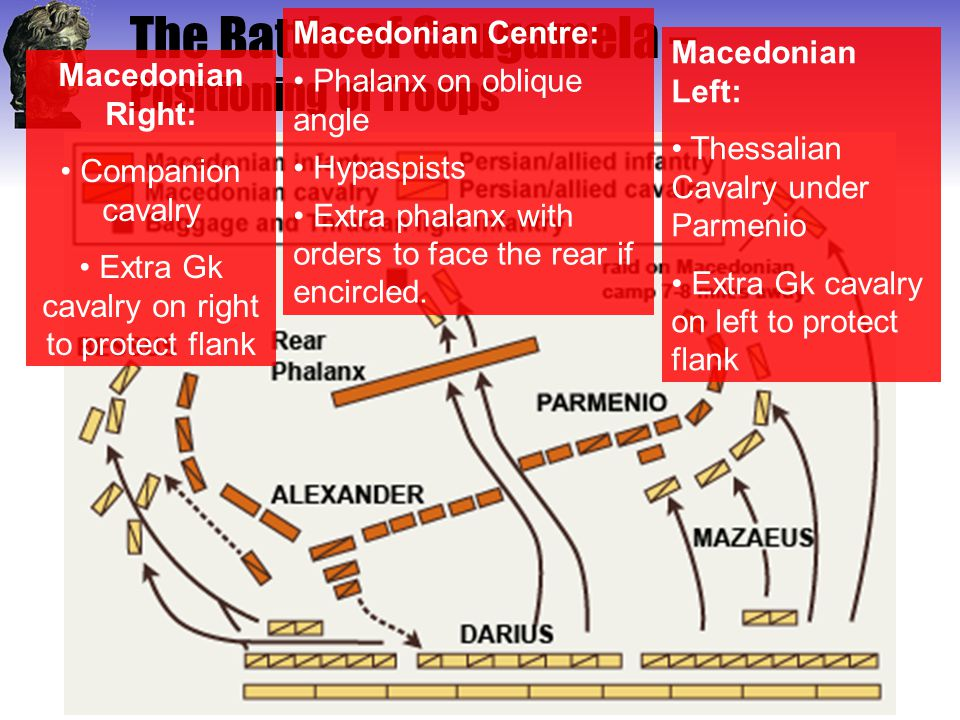 The Battle of Gaugamela – Positioning of Troops Macedonian Right: Companion cavalry Extra Gk cavalry on right to protect flank Macedonian Centre: Phal