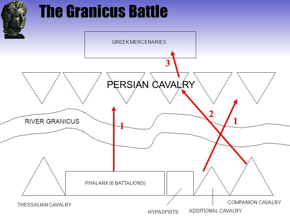 The Granicus Battle RIVER GRANICUS PHALANX (6 BATTALIONS) THESSALIAN CAVALRY COMPANION CAVALRY ADDITIONAL CAVALRY HYPASPISTS PERSIAN CAVALRY GREEK MER