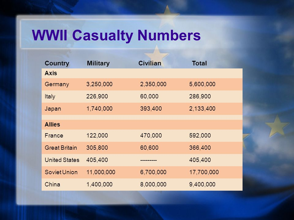 Axis Germany3,250,0002,350,0005,600,000 Italy226,90060,000286,900 Japan1,740,000393,4002,133,400 Allies France122,000470,000592,000 Great Britain305,80060,600366,400 United States405,400---------405,400 Soviet Union11,000,0006,700,00017,700,000 China1,400,0008,000,0009,400,000 Country Military Civilian Total WWII Casualty Numbers