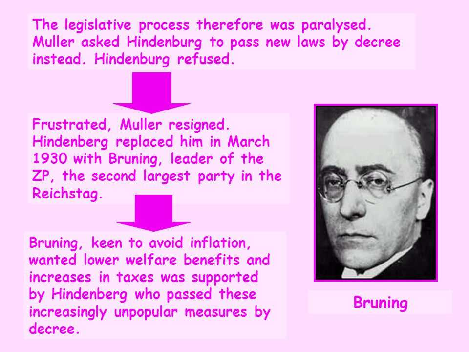 Frustrated, Muller resigned. Hindenberg replaced him in March 1930 with Bruning, leader of the ZP, the second largest party in the Reichstag. The legi