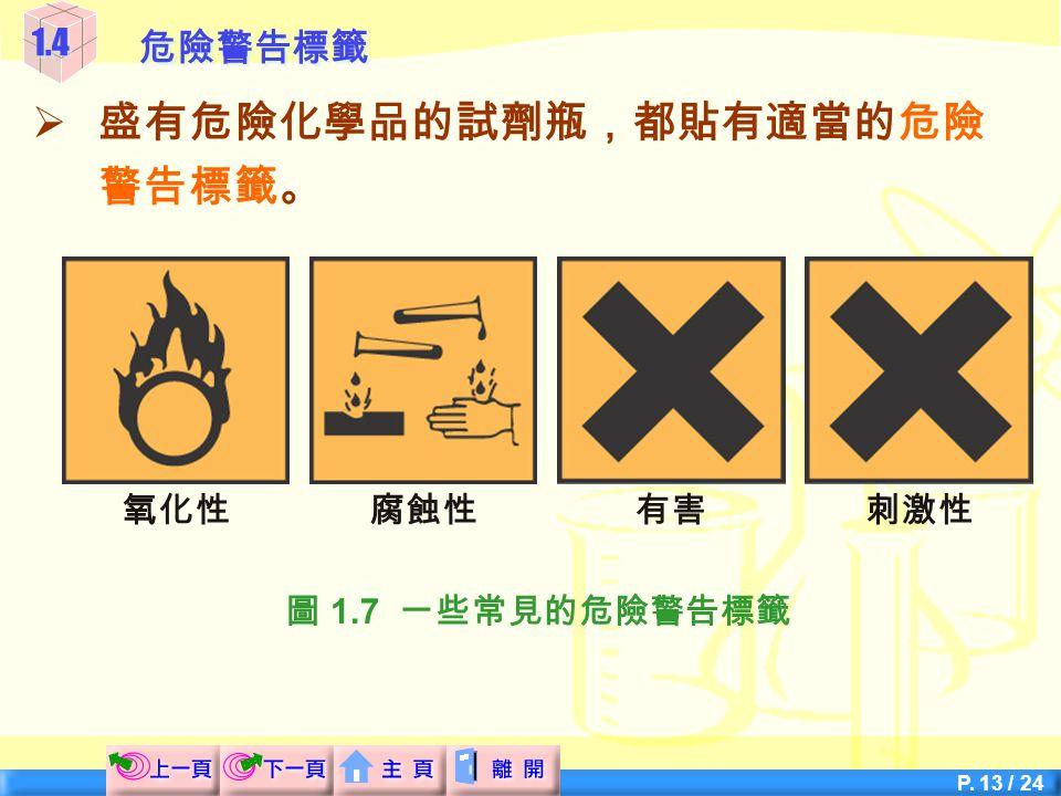 P. 12 / 24 爆炸性 易燃 有毒 致癌物 1.4危險警告標籤  盛有危險化學品的試劑瓶,都貼有適當的危險 警告標籤。 圖 1.7 一些常見的危險警告標籤
