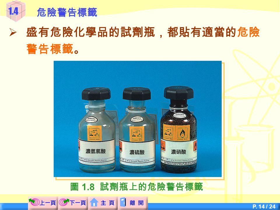 P. 13 / 24 1.4危險警告標籤  盛有危險化學品的試劑瓶,都貼有適當的危險 警告標籤。 氧化性腐蝕性有害刺激性 圖 1.7 一些常見的危險警告標籤