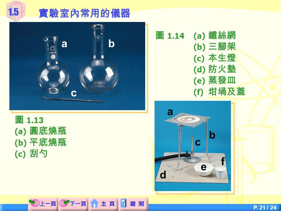 P. 20 / 24 a b c 圖 1.11(a) 試管 (b) 試管架 (c) 試管夾 圖 1.12(a) 燒杯 (b) 洗滌瓶 (c) 試劑瓶 1.5 實驗室內常用的儀器 abc