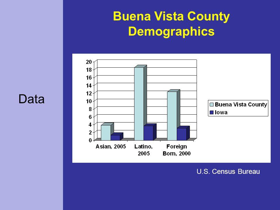 Data U.S. Census Bureau Buena Vista County Demographics