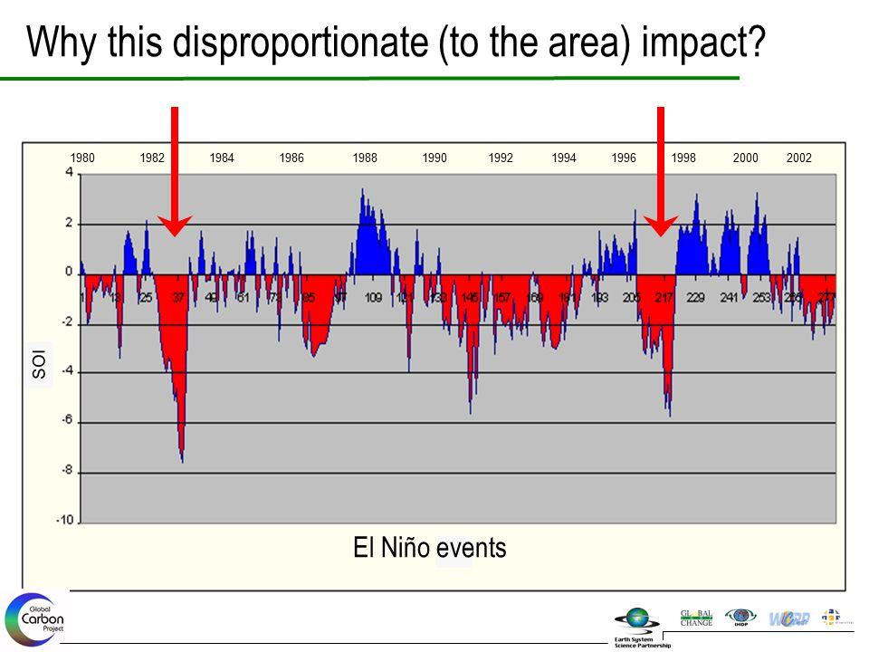 SOI 1980 1982 1984 1986 1988 1990 1992 1994 1996 1998 2000 2002 El Niño events Why this disproportionate (to the area) impact?
