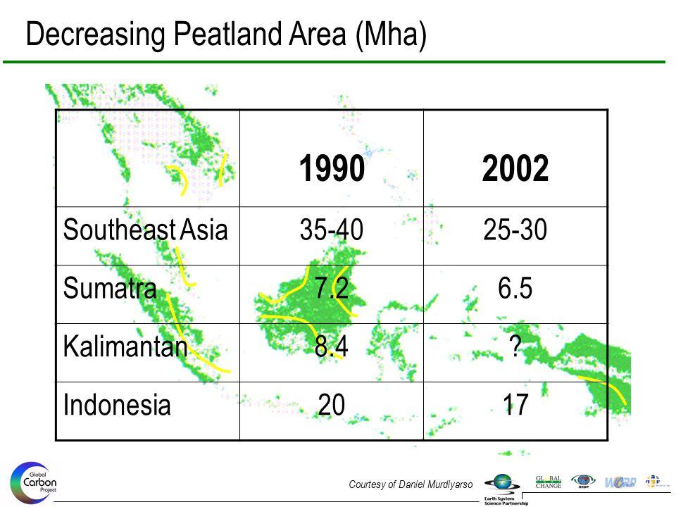 19902002 Southeast Asia35-4025-30 Sumatra7.26.5 Kalimantan8.4.