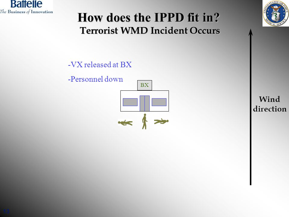 13 How does the IPPD fit in? Terrorist WMD Incident Occurs Wind direction BX -VX released at BX -Personnel down