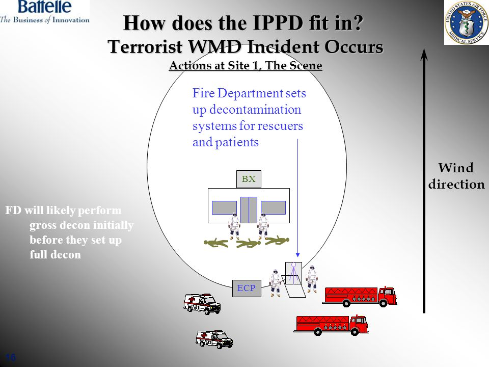 16 How does the IPPD fit in? Terrorist WMD Incident Occurs Actions at Site 1, The Scene Wind direction BX ECP Fire Department sets up decontamination