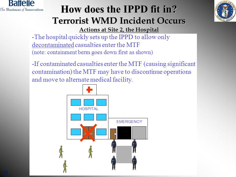 18 How does the IPPD fit in? Terrorist WMD Incident Occurs Actions at Site 2, the Hospital HOSPITAL EMERGENCY -The hospital quickly sets up the IPPD t