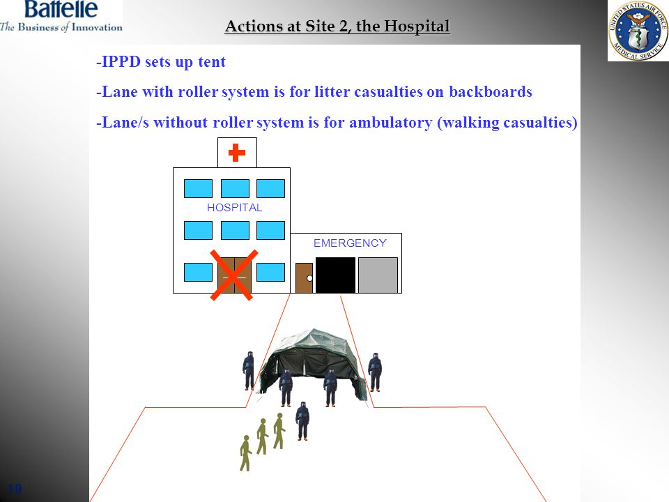 19 Actions at Site 2, the Hospital -IPPD sets up tent -Lane with roller system is for litter casualties on backboards -Lane/s without roller system is for ambulatory (walking casualties) HOSPITAL EMERGENCY