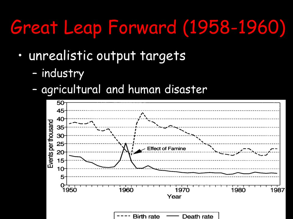 Great Leap Forward (1958-1960) unrealistic output targets –i–industry –a–agricultural and human disaster