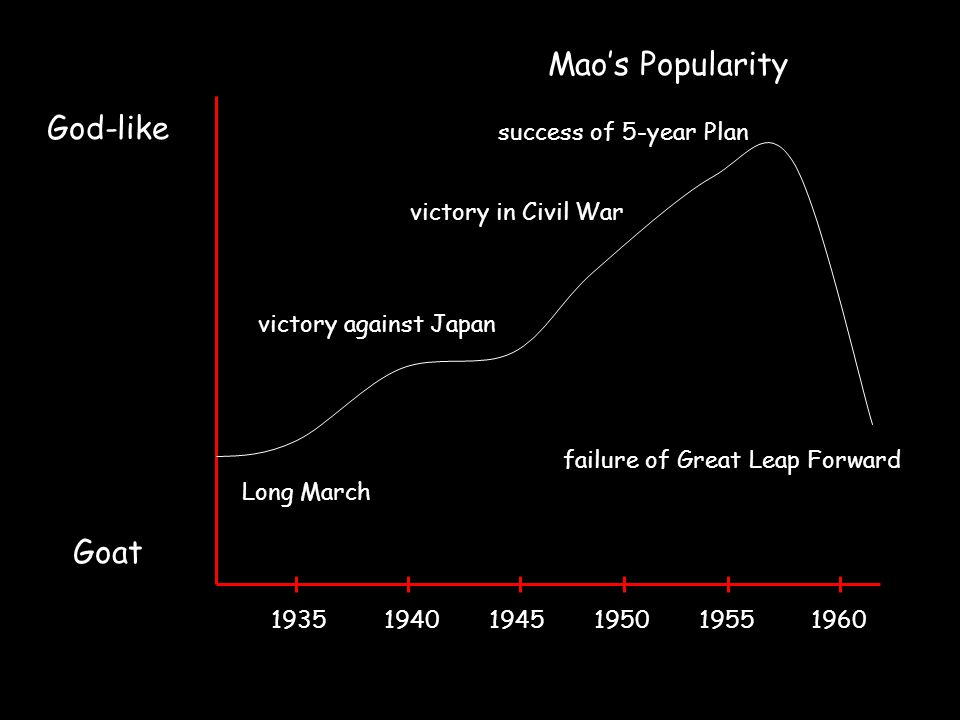 Mao's Popularity God-like Goat 1935 1940 1945 1950 1955 1960 Long March victory against Japan victory in Civil War success of 5-year Plan failure of G