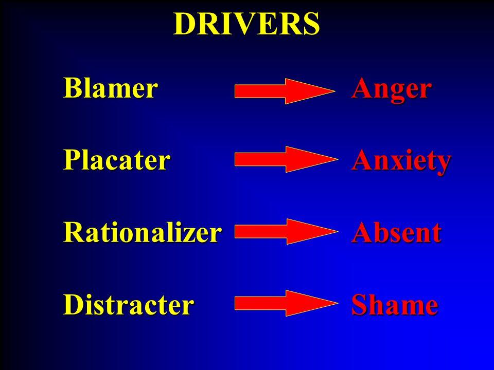 BlamerPlacaterRationalizerDistracterDRIVERSAngerAnxietyAbsentShame