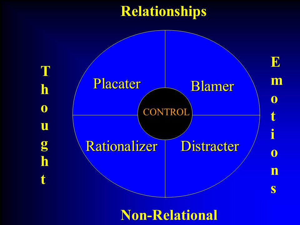 ThoughtThought EmotionsEmotions Relationships Non-Relational CONTROL Placater Blamer DistracterRationalizer