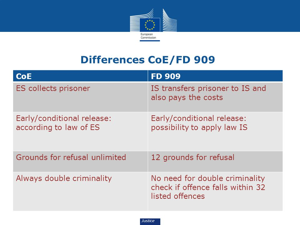 Differences CoE/FD 909 CoEFD 909 ES collects prisonerIS transfers prisoner to IS and also pays the costs Early/conditional release: according to law of ES Early/conditional release: possibility to apply law IS Grounds for refusal unlimited12 grounds for refusal Always double criminalityNo need for double criminality check if offence falls within 32 listed offences