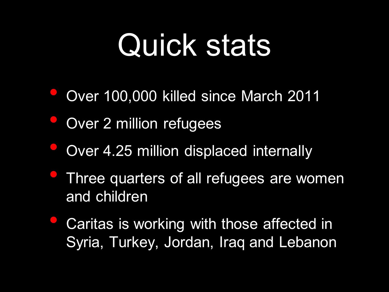 Quick stats Over 100,000 killed since March 2011 Over 2 million refugees Over 4.25 million displaced internally Three quarters of all refugees are women and children Caritas is working with those affected in Syria, Turkey, Jordan, Iraq and Lebanon