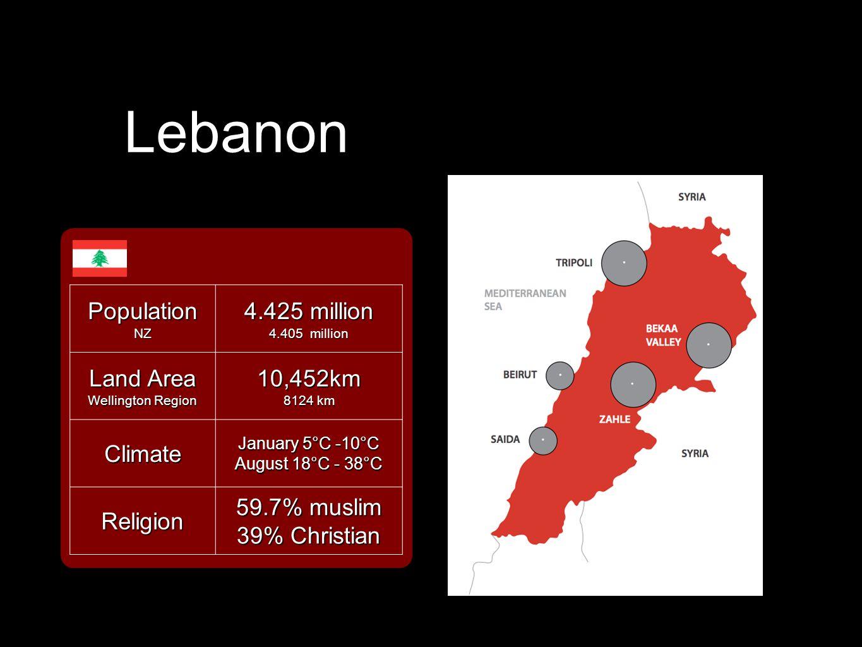 LebanonPopulationNZ 4.425 million 4.405 million Land Area Wellington Region 10,452km 8124 km Climate January 5°C -10°C August 18°C - 38°C Religion 59.7% muslim 39% Christian