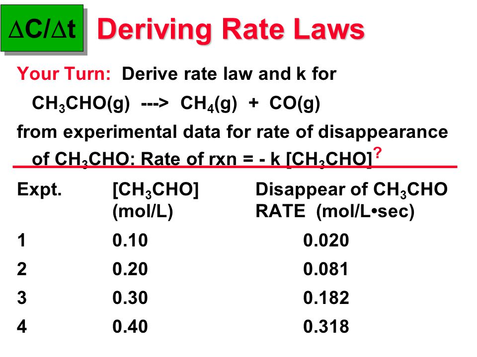 Deriving Rate Laws Your Turn: Derive rate law and k for CH 3 CHO(g) ---> CH 4 (g) + CO(g) from experimental data for rate of disappearance of CH 3 CHO