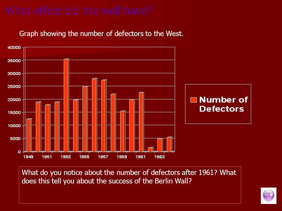 What effect did the wall have? Graph showing the number of defectors to the West. What do you notice about the number of defectors after 1961? What do