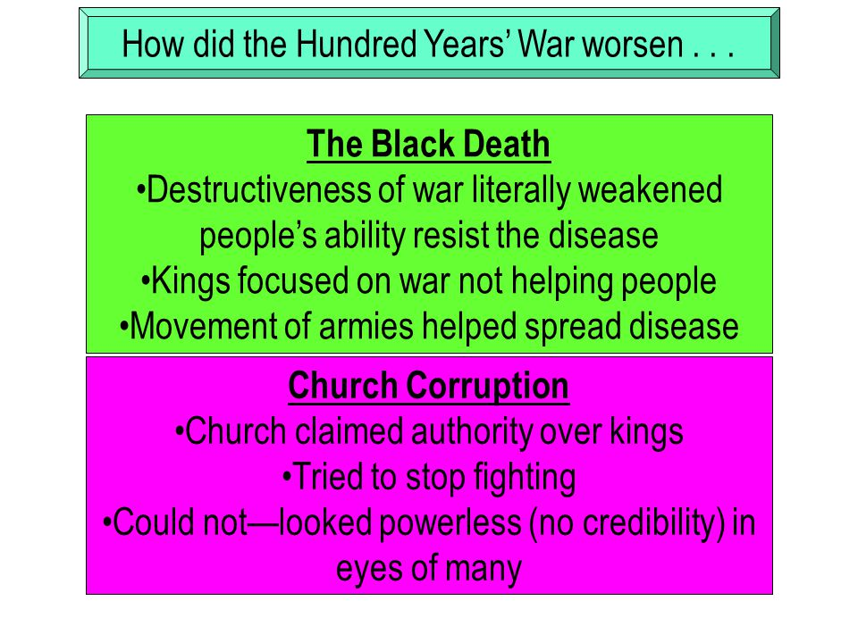 How did the Hundred Years' War worsen... The Black Death Destructiveness of war literally weakened people's ability resist the disease Kings focused o