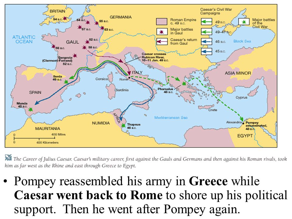 Pompey reassembled his army in Greece while Caesar went back to Rome to shore up his political support. Then he went after Pompey again.