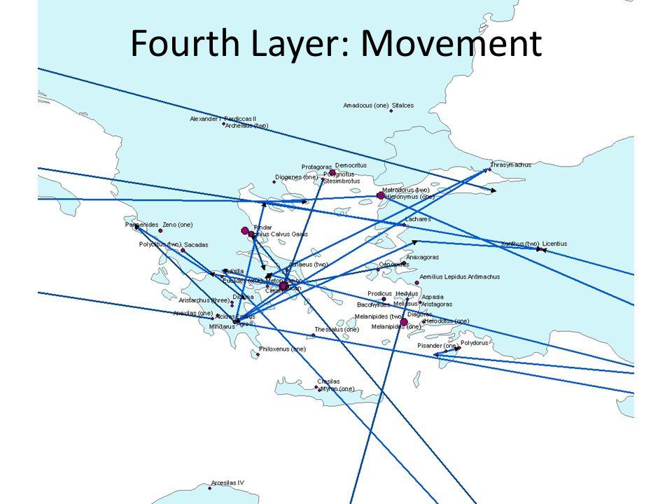 Fourth Layer: Movement