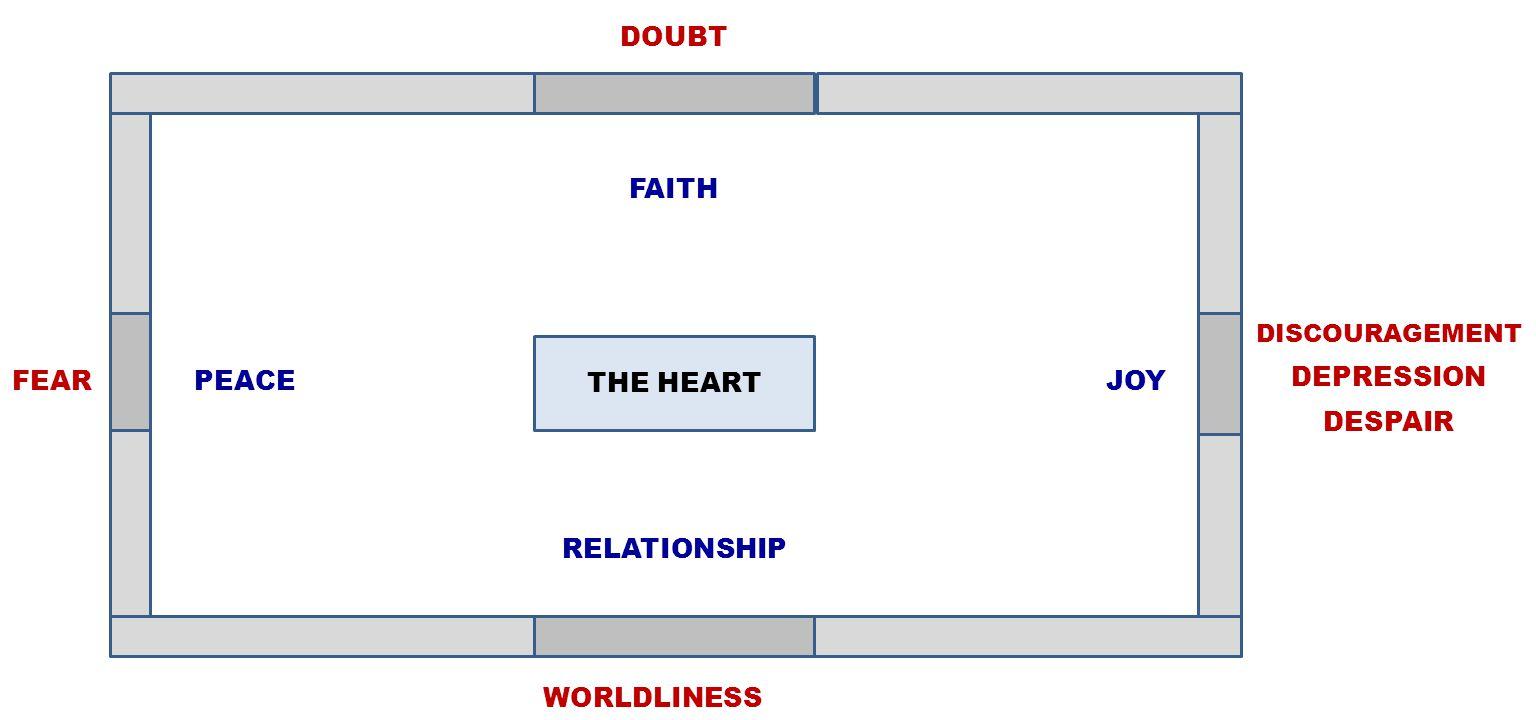 DOUBT WORLDLINESS FEAR DISCOURAGEMENT DEPRESSION DESPAIR FAITH PEACE JOY RELATIONSHIP THE HEART