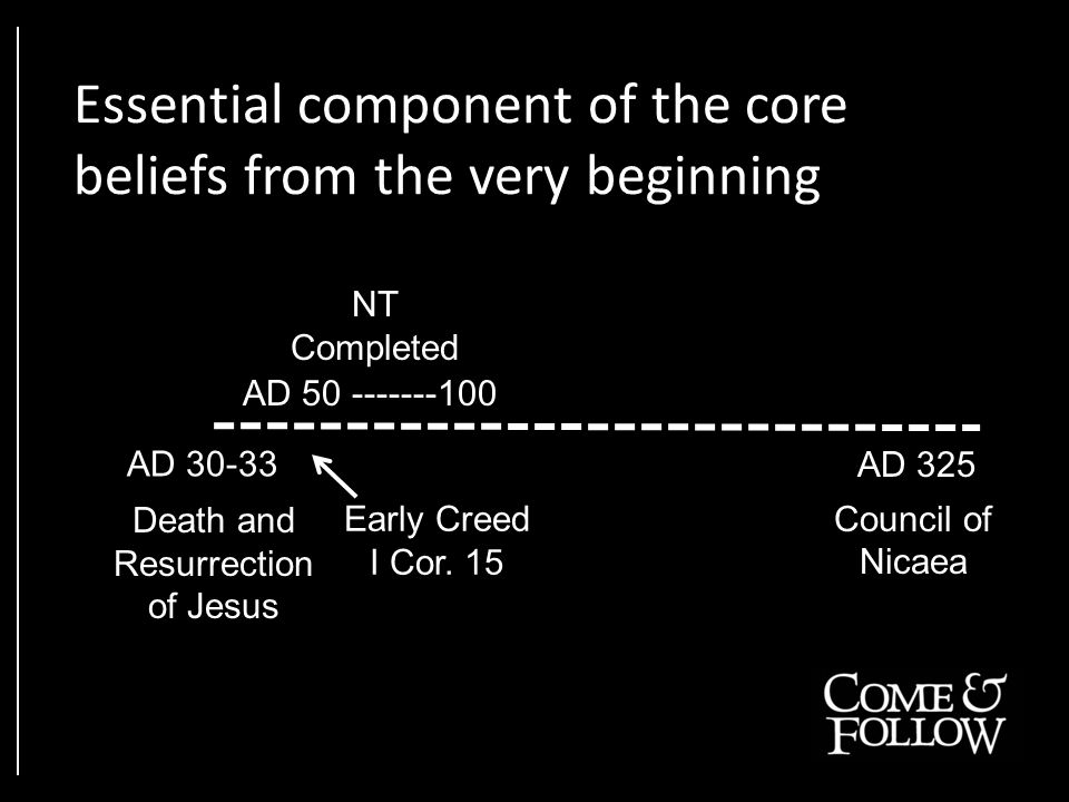 Death and Resurrection of Jesus AD 30-33 AD 50 -------100 NT Completed Early Creed I Cor.