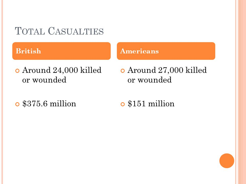 T OTAL C ASUALTIES Around 24,000 killed or wounded $375.6 million Around 27,000 killed or wounded $151 million BritishAmericans