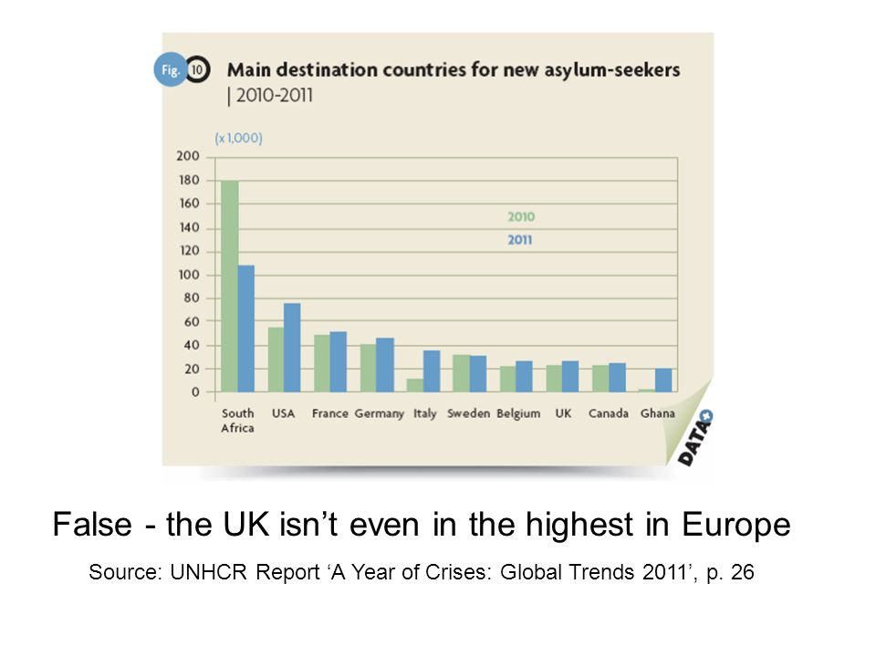 False - the UK isn't even in the highest in Europe Source: UNHCR Report 'A Year of Crises: Global Trends 2011', p.