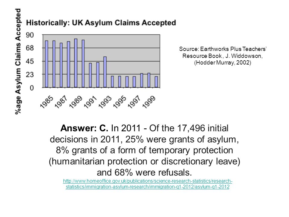 Answer: C. In 2011 - Of the 17,496 initial decisions in 2011, 25% were grants of asylum, 8% grants of a form of temporary protection (humanitarian pro