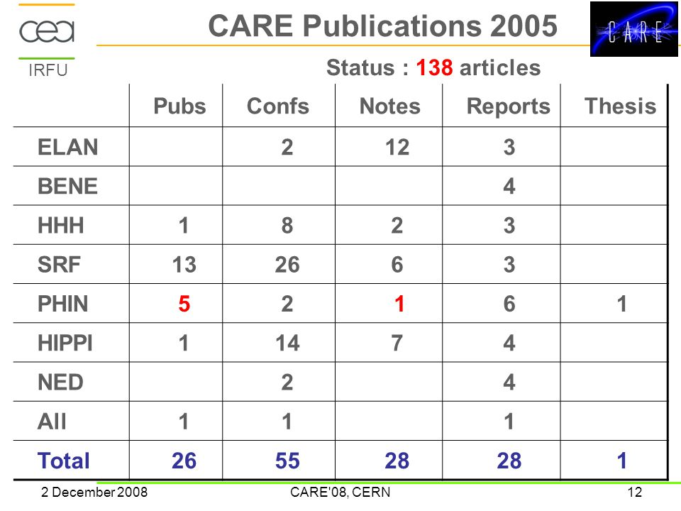 IRFU 2 December 2008CARE 08, CERN12 CARE Publications 2005 PubsConfsNotesReportsThesis ELAN2123 BENE4 HHH1823 SRF132663 PHIN52 161 HIPPI11474 NED24 All111 Total265528 1 Status : 138 articles