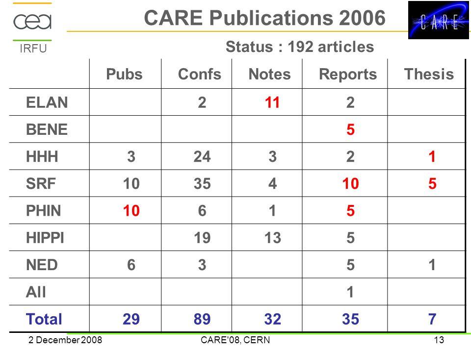 IRFU 2 December 2008CARE 08, CERN13 CARE Publications 2006 PubsConfsNotesReportsThesis ELAN2112 BENE5 HHH324321 SRF10354105 PHIN10615 HIPPI19135 NED6351 All1 Total298932357 Status : 192 articles